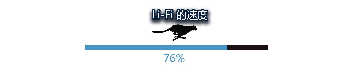 WiFi满足不了别担心 更快的Li-Fi马上就要来了