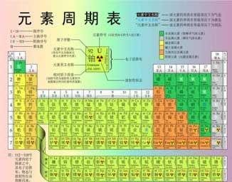 门捷列夫发现元素周期律是什么